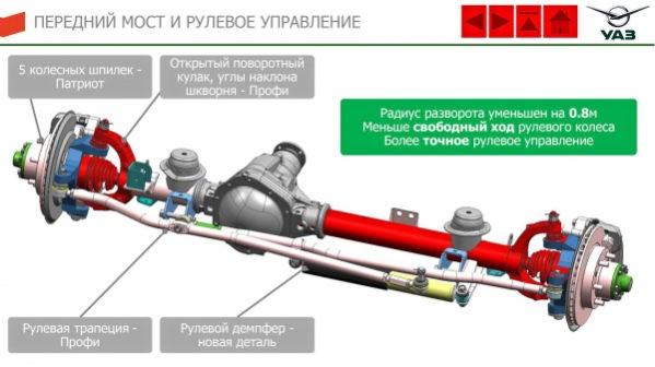 УАЗ Патриот 2019—2020 передний мост и рулевое управление